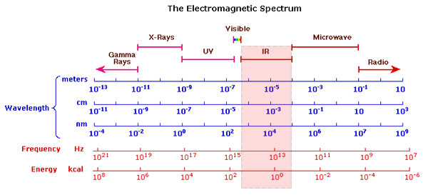 Infrared Spectroscopy - ColourLex