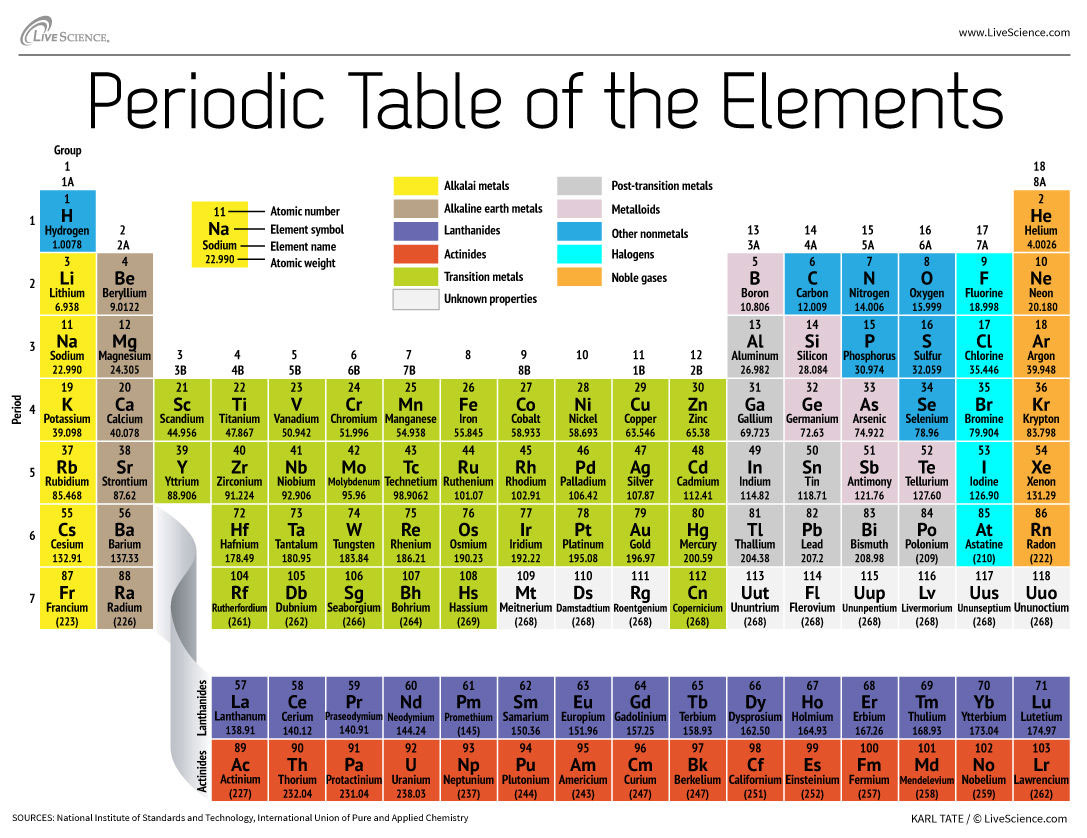 Pigments by elements colourlex periodic table gamestrikefo Image collections
